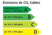 9 véhicules sur 10 porteurs de l'étiquette Energie CO2