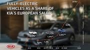 Kia a l'objectif de faire une vente sur 5 en électrique en Europe