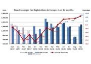 Remontée des ventes en Europe