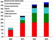 Les véhicules à énergie alternative attendront 2035 pour égaler ceux à motorisation classique