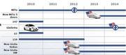 Plan d'action Groupe Fiat : le futur d'Alfa Romeo 2010 - 2014