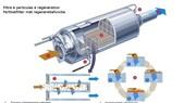 Filtre à particules : quelques précautions