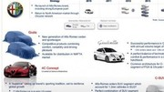 Alfa Romeo : le plan produits jusqu'en 2014