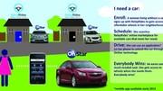 General Motors : l'autopartage en P2P aux Etats-Unis avec RelayRides