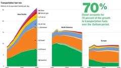 La demande de gazole va fortement augmenter