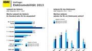 Electriques : les allemands veulent de la recharge rapide ou rien