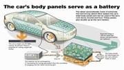 Volvo S80 : premier prototype de carrosserie-batterie