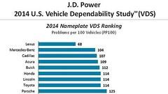 Fiabilité des voitures : le classement J.D. Power 2014