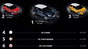 La Citroën DS3 se personnalise désormais en fonction des régions