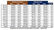 Bilan du marché de l'occasion en 2014