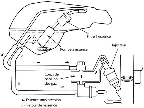 petit probl u00e9me essence diesel